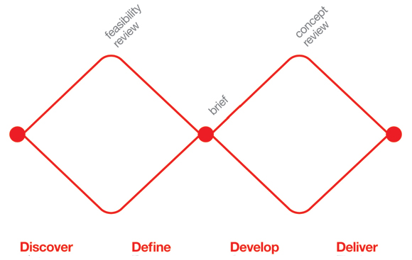 Divided into four distinct phases, Discover, Define, Develop and Deliver, it maps the divergent and convergent stages of the design process, showing the different modes of thinking that designers use.